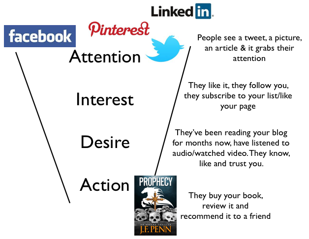how to sell books with social media